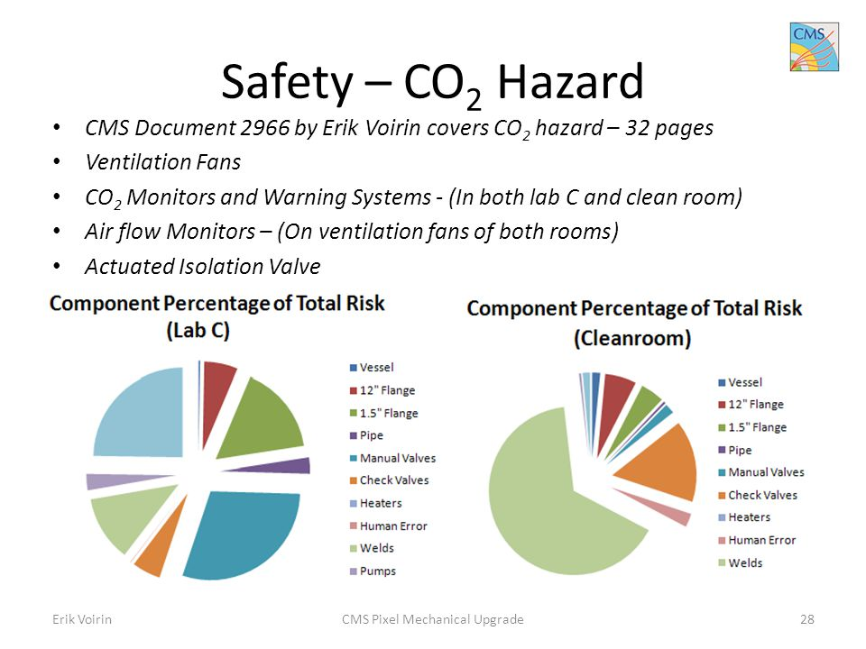 Safety – CO 2 Hazard CMS Document 2966 by Erik Voirin covers CO 2 hazard – 32 pages Ventilation Fans CO 2 Monitors and Warning Systems - (In both lab C and clean room) Air flow Monitors – (On ventilation fans of both rooms) Actuated Isolation Valve Erik VoirinCMS Pixel Mechanical Upgrade28