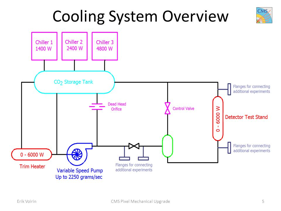 Cooling System Overview Erik VoirinCMS Pixel Mechanical Upgrade5