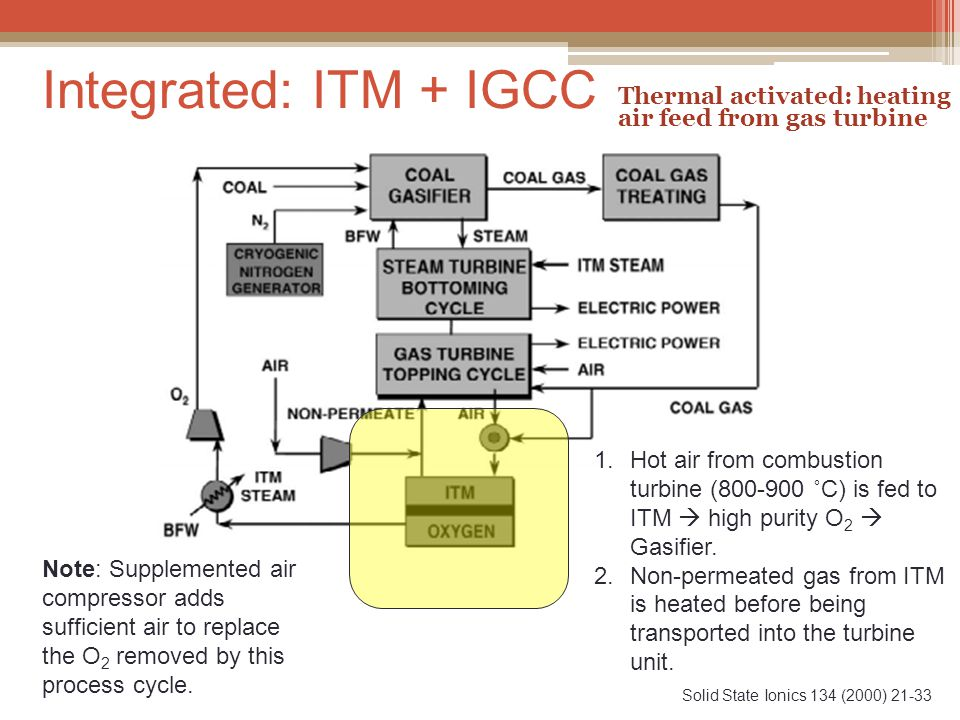 Integrated: ITM + IGCC Solid State Ionics 134 (2000) 21-33 Thermal activated: heating air feed from gas turbine 1.Hot air from combustion turbine (800