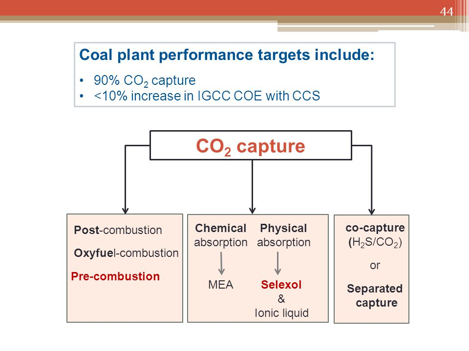 CO 2 capture 44 Post-combustion Oxyfuel-combustion Pre-combustion Chemical absorption Physical absorption MEASelexol & Ionic liquid Coal plant perform