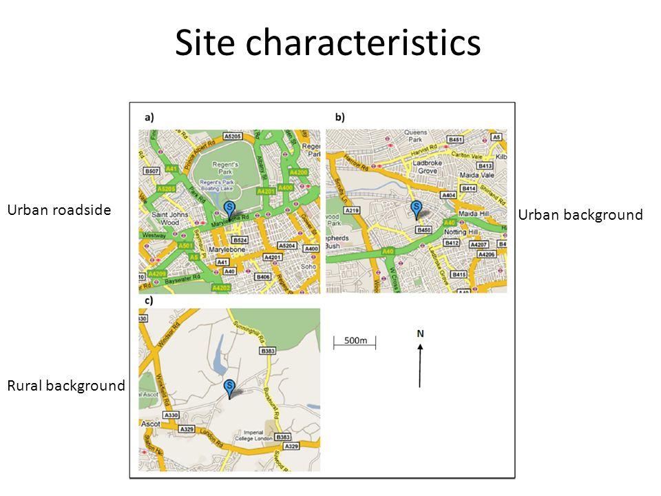 Site characteristics Urban roadside Urban background Rural background