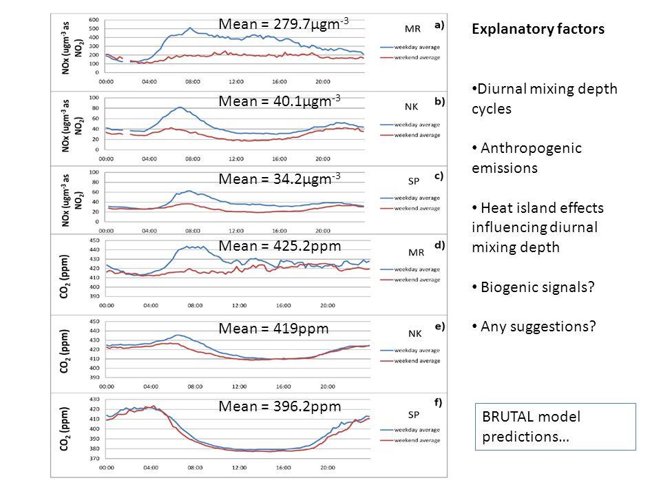 Mean = 279.7µgm -3 Mean = 40.1µgm -3 Mean = 34.2µgm -3 Mean = 425.2ppm Mean = 419ppm Mean = 396.2ppm Explanatory factors Diurnal mixing depth cycles Anthropogenic emissions Heat island effects influencing diurnal mixing depth Biogenic signals.