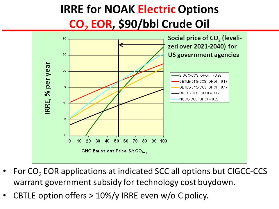 IRRE for NOAK Electric Options CO 2 EOR, $90/bbl Crude Oil For CO 2 EOR applications at indicated SCC all options but CIGCC-CCS warrant government subsidy for technology cost buydown.