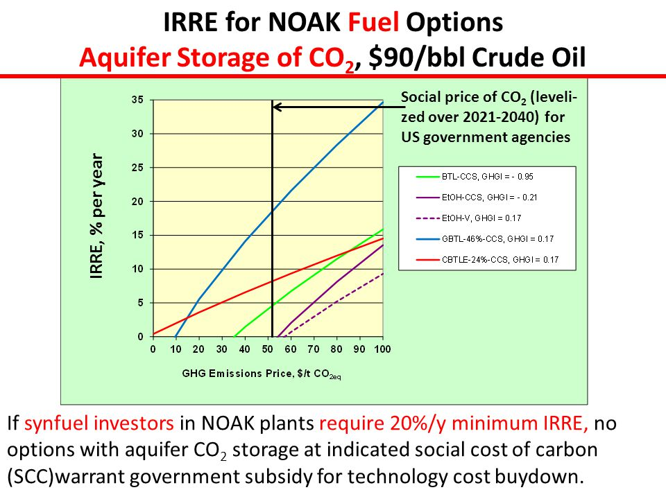 IRRE for NOAK Fuel Options Aquifer Storage of CO 2, $90/bbl Crude Oil If synfuel investors in NOAK plants require 20%/y minimum IRRE, no options with aquifer CO 2 storage at indicated social cost of carbon (SCC)warrant government subsidy for technology cost buydown.
