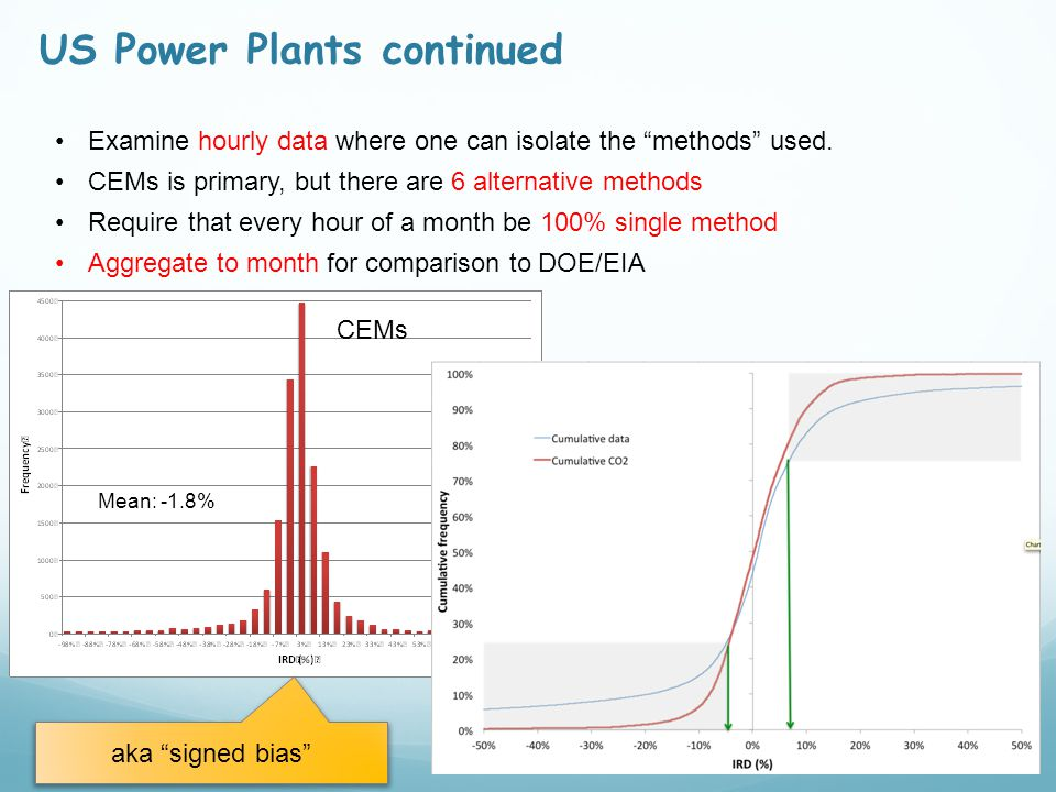 US Power Plants continued Examine hourly data where one can isolate the methods used.