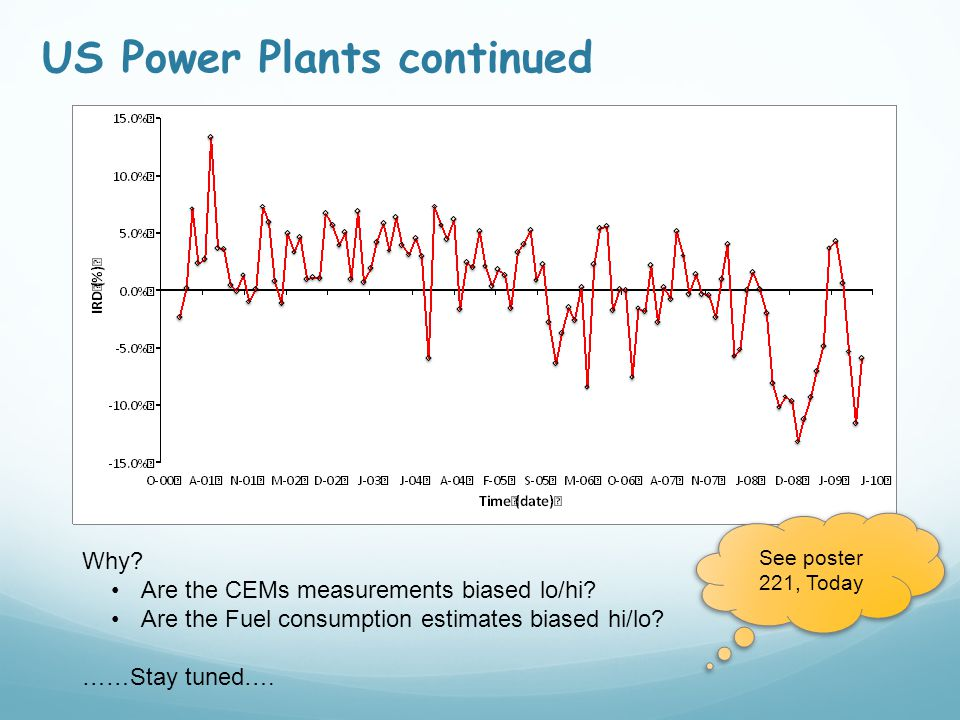 US Power Plants continued Method/type Average IRD (%) lo/hi quartile IRD (%)Data (%)CO2 (%) CEMs-1.8%-5 / +725.7%64.4% alternative 19.4%-21 / +430.4%0.01% alternative 2-5.7%-10 / +100.6%0.2% alternative 3-11.8%-31 / +100.2%0.06% alternative 49.3%-3 / +660.2% alternative 5-4.3%-10 / +961.6%35.2% alternative 6NS Why.