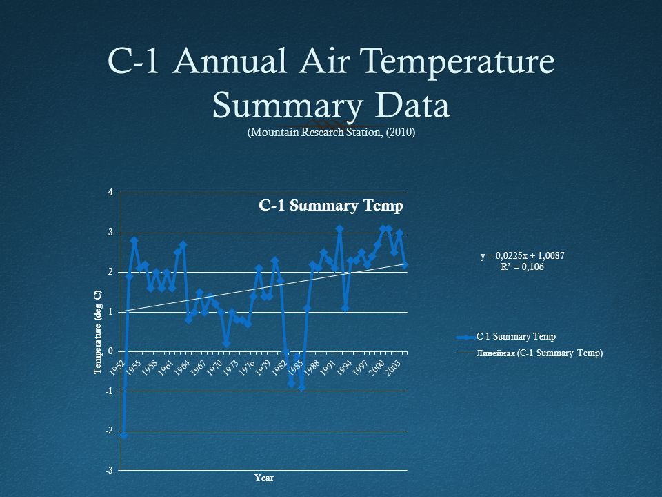 C-1 Annual Air Temperature Summary Data (Mountain Research Station, (2010)