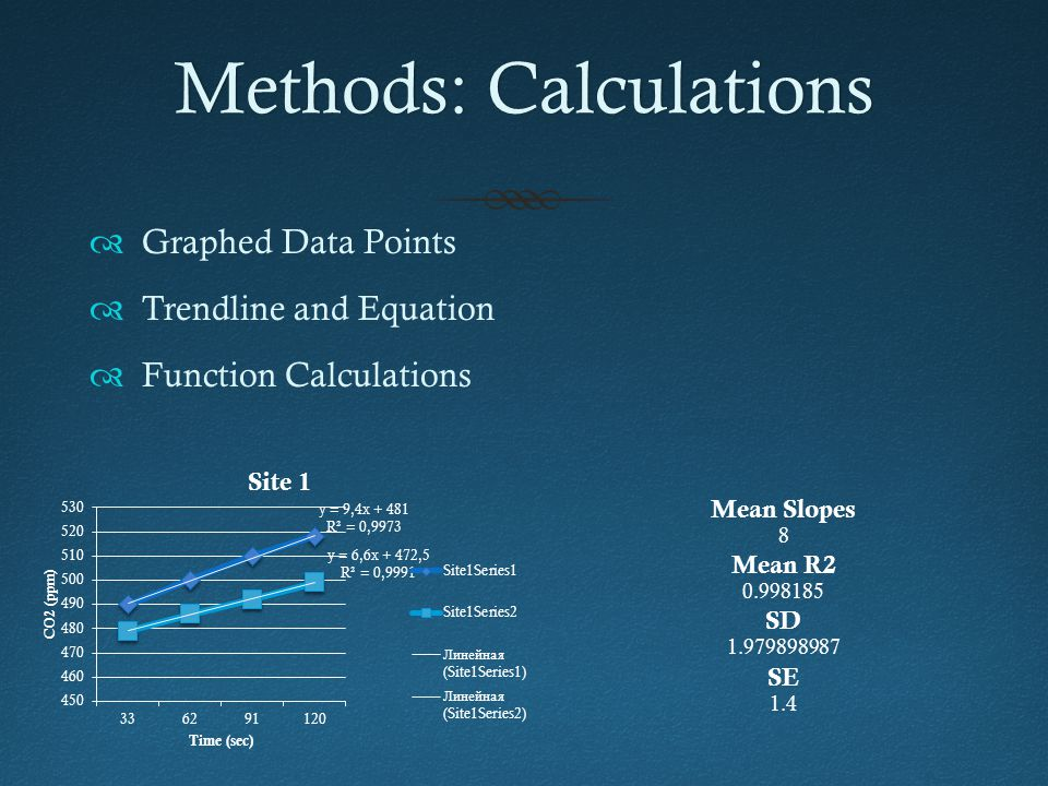 Methods: CalculationsMethods: Calculations  Graphed Data Points  Trendline and Equation  Function Calculations Mean Slopes 8 Mean R2 0.998185 SD 1.979898987 SE 1.4