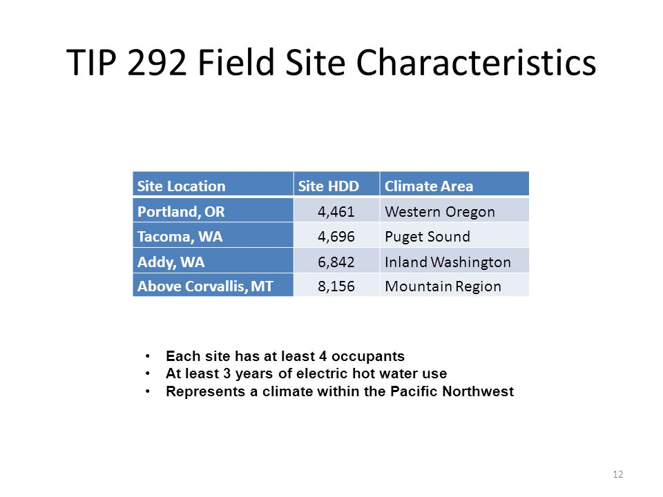 TIP 292 Field Site Characteristics 12 Site LocationSite HDDClimate Area Portland, OR4,461Western Oregon Tacoma, WA4,696Puget Sound Addy, WA6,842Inland Washington Above Corvallis, MT8,156Mountain Region Each site has at least 4 occupants At least 3 years of electric hot water use Represents a climate within the Pacific Northwest
