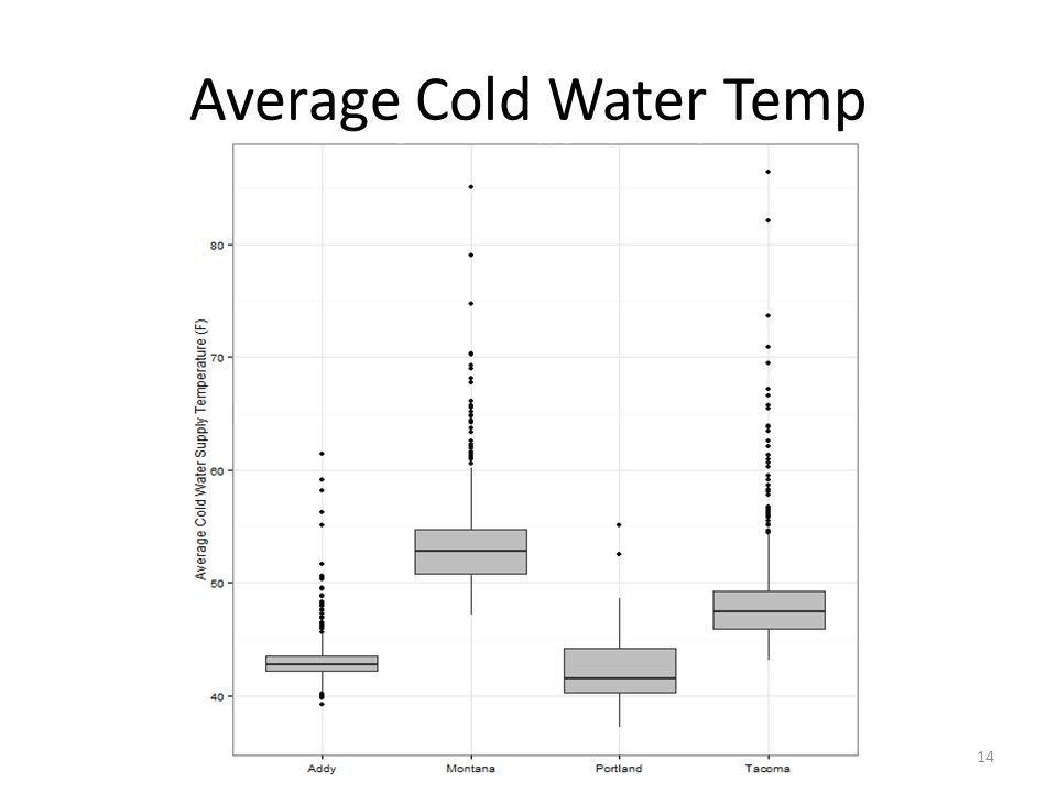 Average Cold Water Temp 14