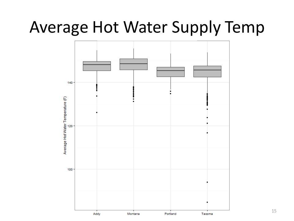 Average Hot Water Supply Temp 15
