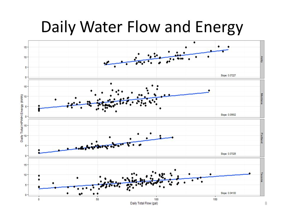 Daily Water Flow and Energy 18