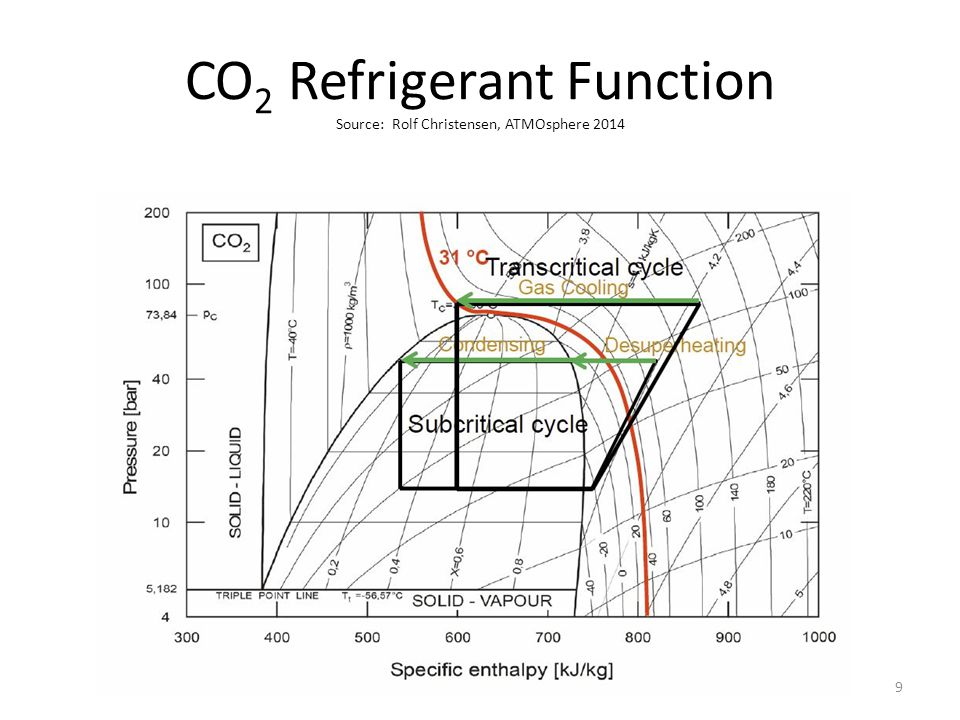 Field Energy Factor & Outside Air Temp.