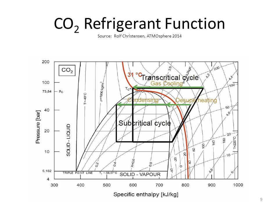 CO 2 Refrigerant Function Source: Rolf Christensen, ATMOsphere 2014 9