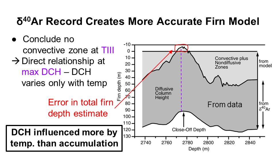 δ 40 Ar Record Creates More Accurate Firn Model ●Conclude no convective zone at TIII  Direct relationship at max DCH – DCH varies only with temp Error in total firn depth estimate DCH influenced more by temp.
