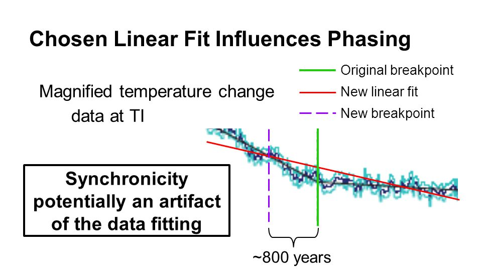 Chosen Linear Fit Influences Phasing Original breakpoint New linear fit New breakpoint ~800 years Synchronicity potentially an artifact of the data fitting Magnified temperature change data at TI