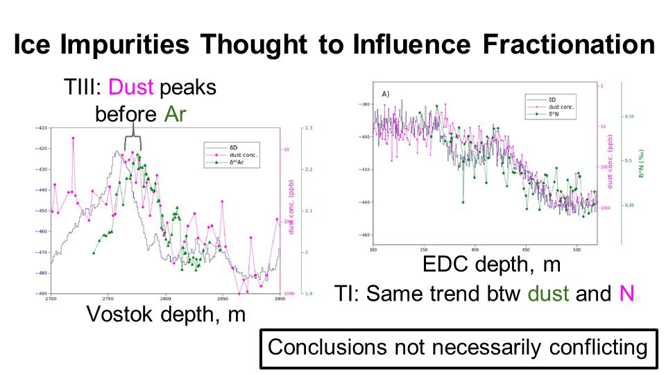 Ice Impurities Thought to Influence Fractionation TI: Same trend btw dust and N Conclusions not necessarily conflicting Vostok depth, m EDC depth, m TIII: Dust peaks before Ar