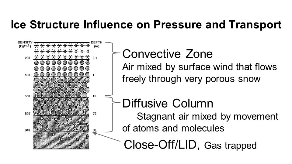 Ice Structure Influence on Pressure and Transport Convective Zone Air mixed by surface wind that flows freely through very porous snow Diffusive Column Stagnant air mixed by movement of atoms and molecules Close-Off/LID, Gas trapped