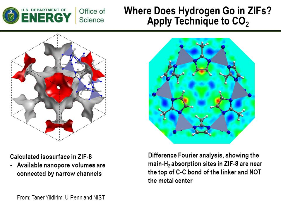 Difference Fourier analysis, showing the main-H 2 absorption sites in ZIF-8 are near the top of C-C bond of the linker and NOT the metal center Calculated isosurface in ZIF-8 - Available nanopore volumes are connected by narrow channels Where Does Hydrogen Go in ZIFs.