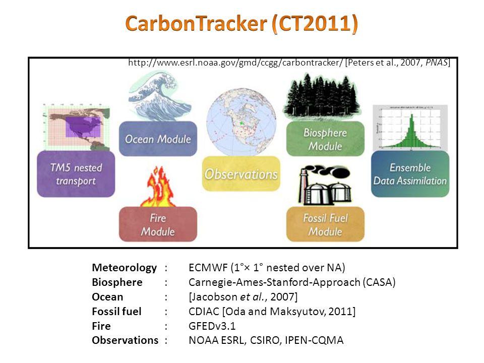 Meteorology:ECMWF (1°× 1° nested over NA) Biosphere:Carnegie-Ames-Stanford-Approach (CASA) Ocean:[Jacobson et al., 2007] Fossil fuel:CDIAC [Oda and Maksyutov, 2011] Fire:GFEDv3.1 Observations:NOAA ESRL, CSIRO, IPEN-CQMA http://www.esrl.noaa.gov/gmd/ccgg/carbontracker/ [Peters et al., 2007, PNAS]