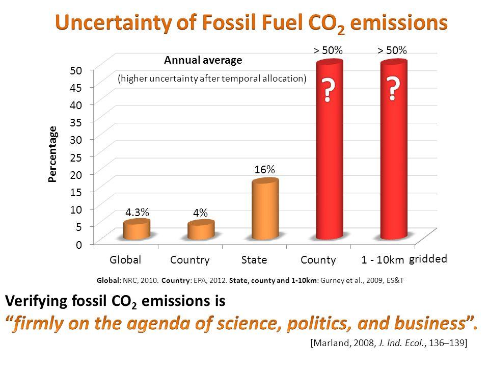 Global: NRC, 2010.Country: EPA, 2012.