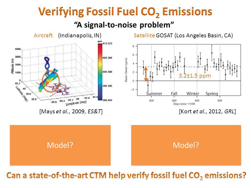 "Aircraft Satellite GOSAT (Los Angeles Basin, CA) [Kort et al., 2012, GRL] 3.2±1.5 ppm [Mays et al., 2009, ES&T] (Indianapolis, IN) Model? ""A signal-to"