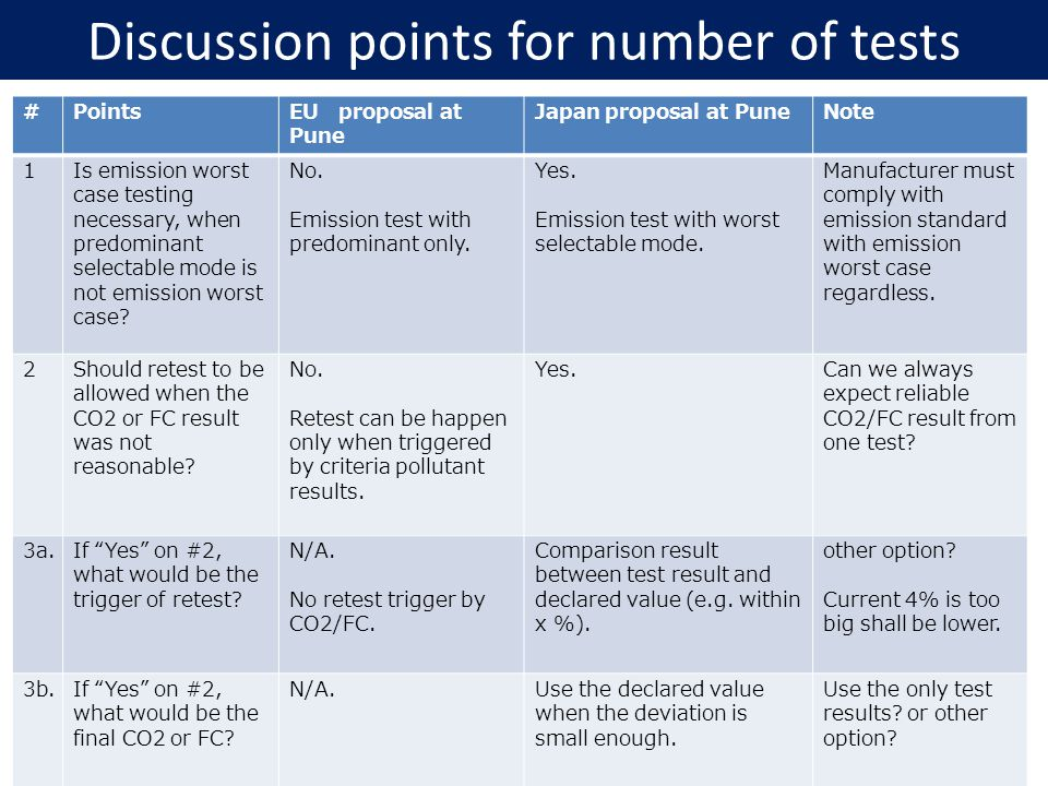 Discussion points for number of tests #Points EU proposal at Pune Japan proposal at PuneNote 1Is emission worst case testing necessary, when predominant selectable mode is not emission worst case.