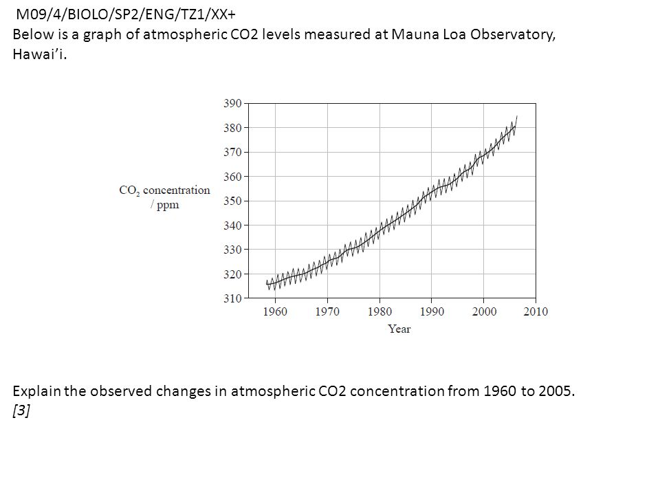 M09/4/BIOLO/SP2/ENG/TZ1/XX+ Below is a graph of atmospheric CO2 levels measured at Mauna Loa Observatory, Hawai'i.