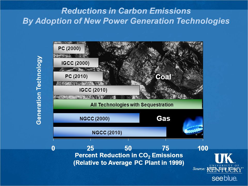 Reductions in Carbon Emissions By Adoption of New Power Generation Technologies PC (2000) IGCC (2000) PC (2010) Coal Generation Technology NGCC (2010) NGCC (2000) Gas IGCC (2010) Percent Reduction in CO 2 Emissions (Relative to Average PC Plant in 1999) Source: NETL, Scott Klara All Technologies with Sequestration