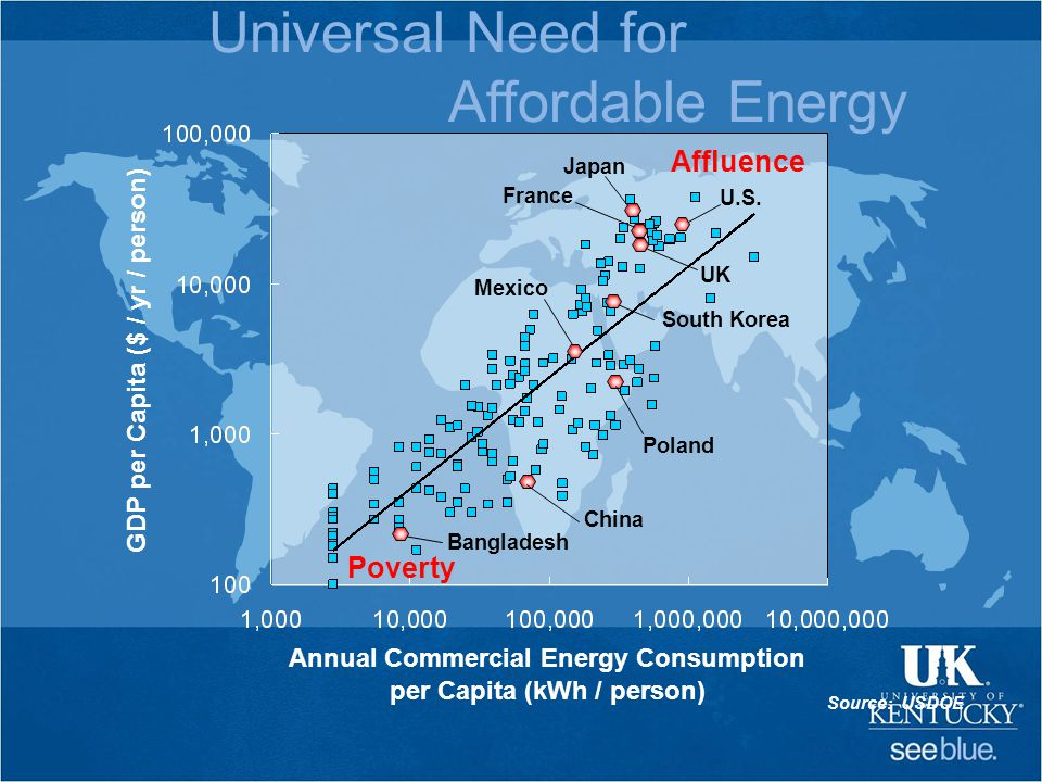 Affluence Poverty Annual Commercial Energy Consumption per Capita (kWh / person) GDP per Capita ($ / yr / person) Japan Bangladesh China Poland Mexico South Korea UK France U.S.