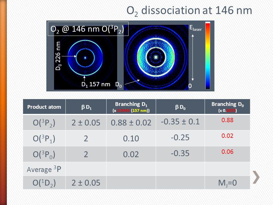 Product atom  D 1 Branching D 1 (x 0.9945 (157 nm))  D 0 Branching D 0 (x 0.0055) O( 3 P 2 )2 ± 0.050.88 ± 0.02 -0.35 ± 0.1 0.88 O( 3 P 1 )20.10 -0.25 0.02 O( 3 P 0 )20.02 -0.35 0.06 Average 3 P O( 1 D 2 )2 ± 0.05M J =0 Ix20 D 0 226 nm E laser O 2 dissociation at 146 nm D 1 157 nm D 0 O 2 @ 146 nm O( 3 P 2 )