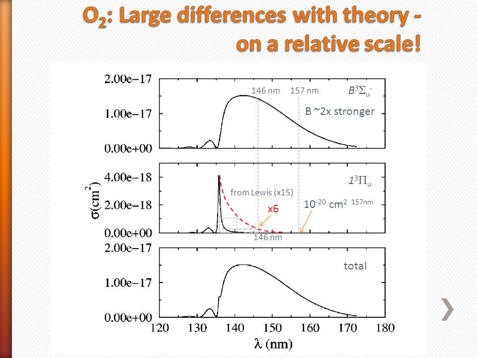 10 -20 cm 2 157nm from Lewis (x15) 146 nm B ~2x stronger 146 nm 157 nm x6 total B3u-B3u- 13u13u