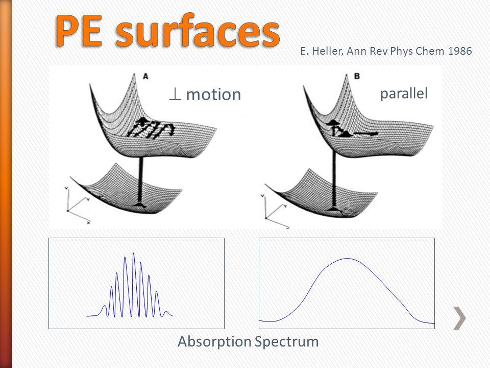 Absorption Spectrum  motion parallel E. Heller, Ann Rev Phys Chem 1986