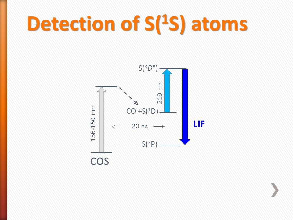 Detection of S( 1 S) atoms S( 3 P) CO +S( 1 D) S( 3 D°) COS LIF 156-150 nm 219 nm 20 ns
