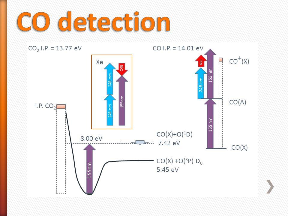 8.00 eV CO 2 I.P. = 13.77 eV CO I.P. = 14.01 eV CO(X) CO(A) CO + (X) 155 nm I.P.