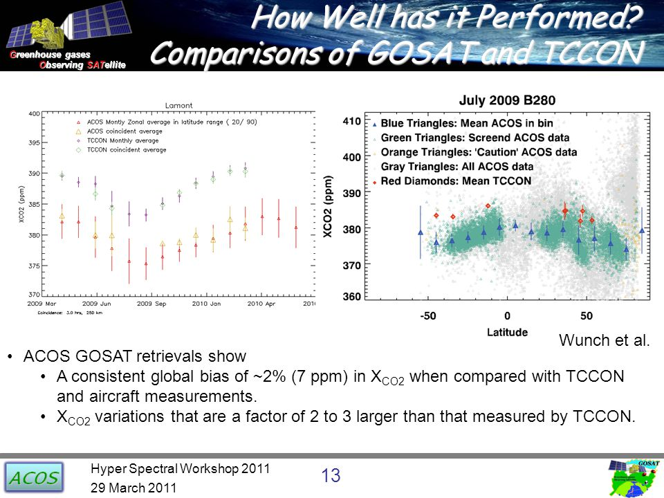 Greenhouse gases Observing SATellite Observing SATellite How Well has it Performed? Comparisons of GOSAT and TCCON ACOS GOSAT retrievals show A consis