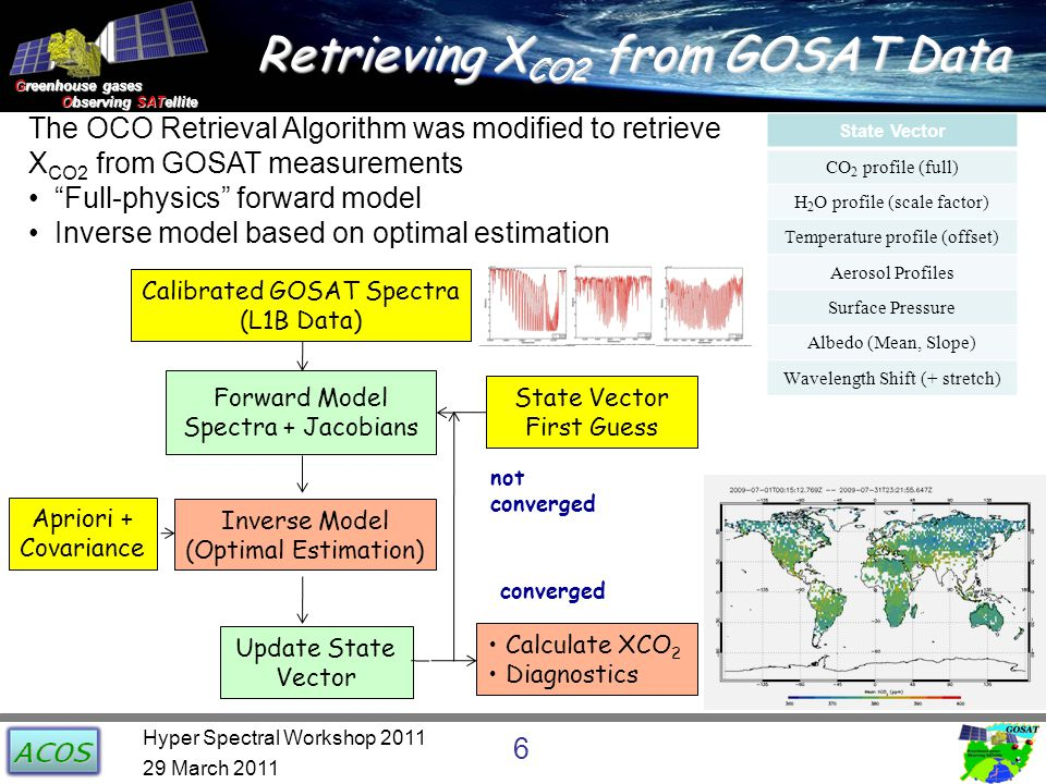 Greenhouse gases Observing SATellite Observing SATellite ACOS/GOSAT Data Products: X CO2 Retrievals 29 March 2011 7 Hyper Spectral Workshop 2011 X CO2 Retrievals for July 2010