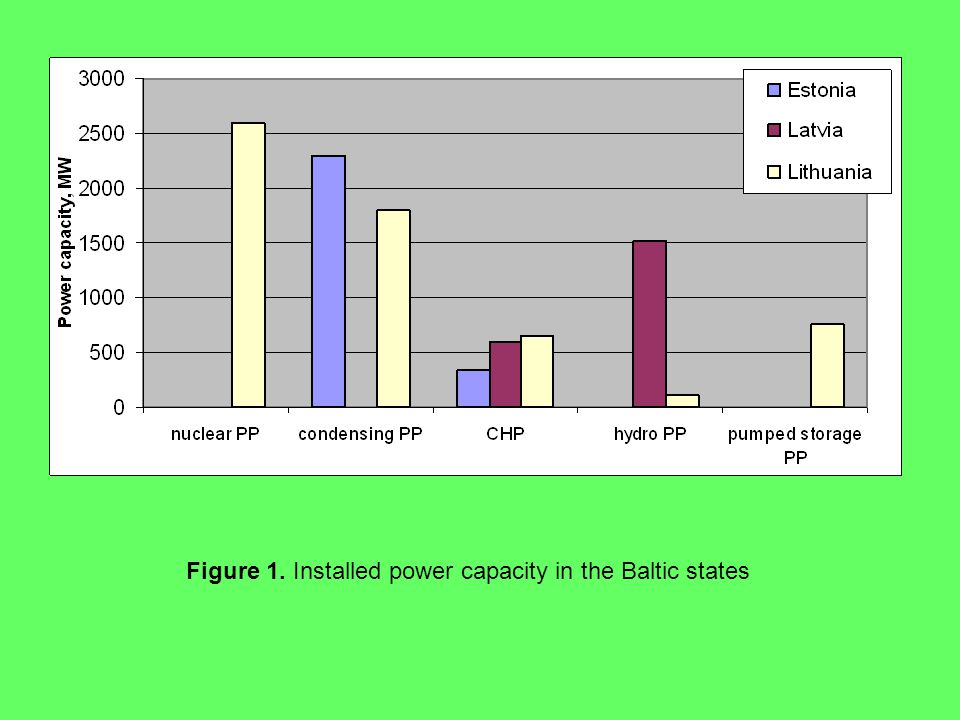 Figure 1. Installed power capacity in the Baltic states