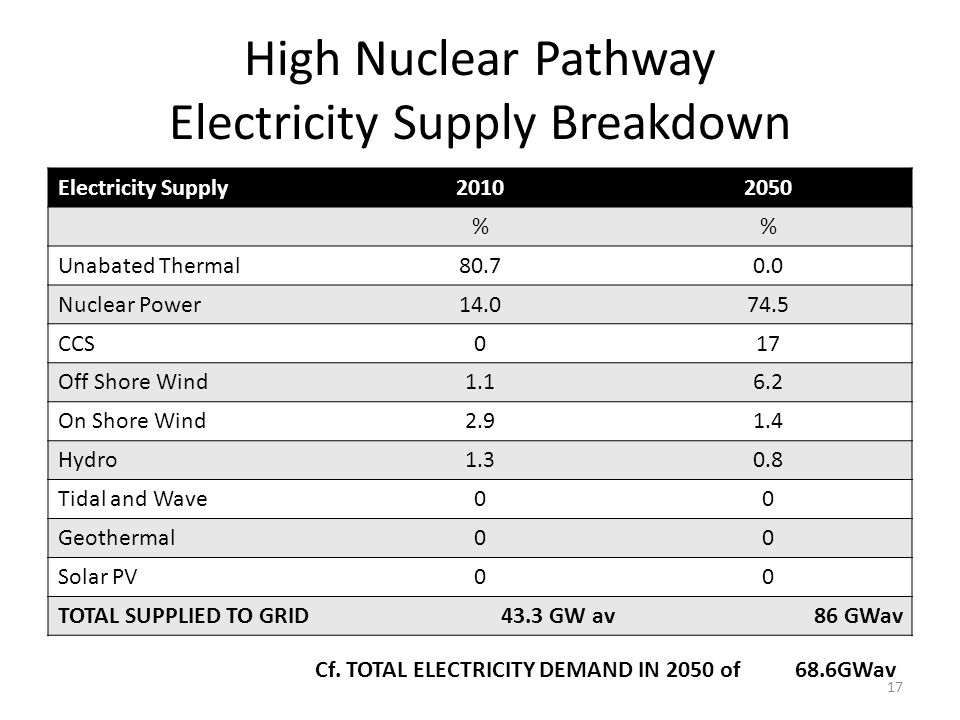 High Nuclear Pathway Electricity Supply Breakdown Electricity Supply20102050 % Unabated Thermal80.70.0 Nuclear Power14.074.5 CCS017 Off Shore Wind1.16