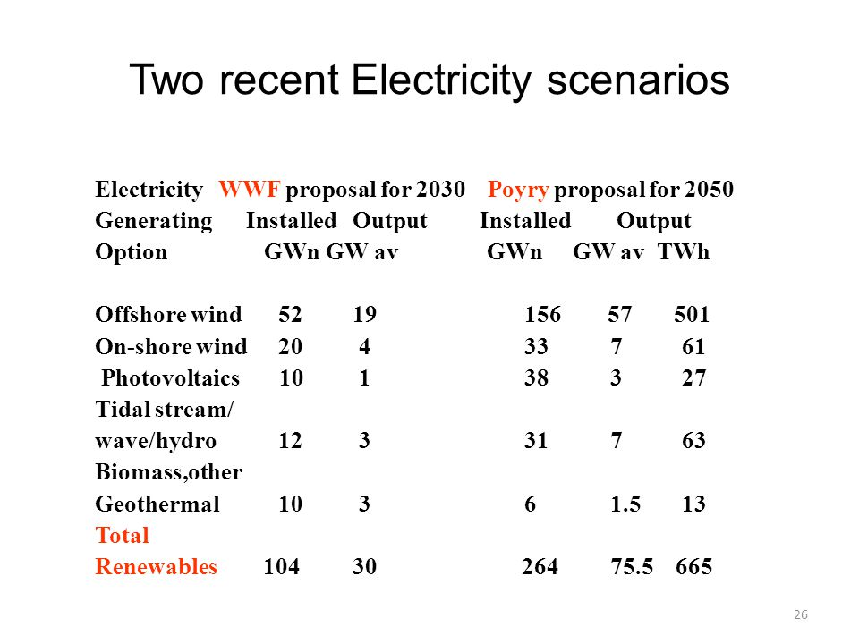 Two recent Electricity scenarios Electricity WWF proposal for 2030 Poyry proposal for 2050 Generating Installed Output Installed Output Option GWn GW