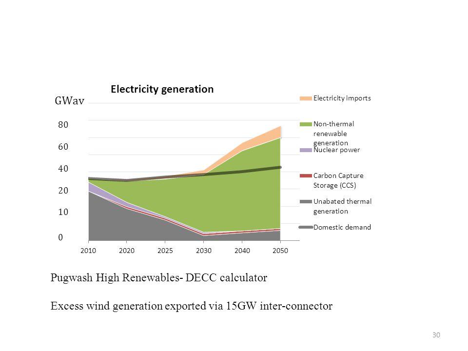 Pugwash High Renewables- DECC calculator Excess wind generation exported via 15GW inter-connector 30
