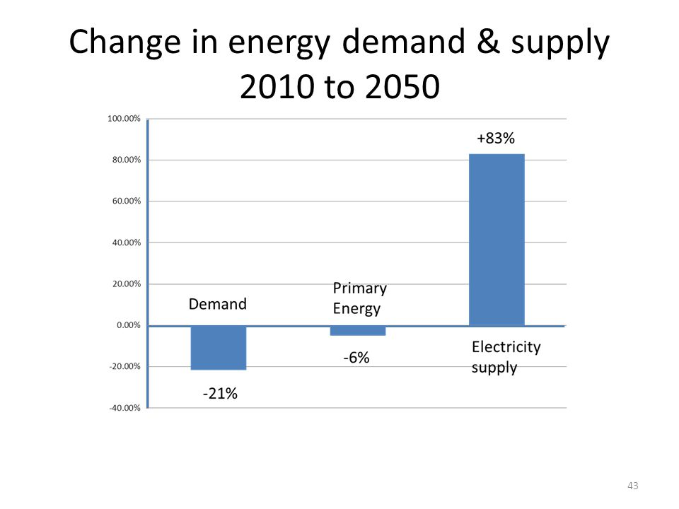 Change in energy demand & supply 2010 to 2050 43
