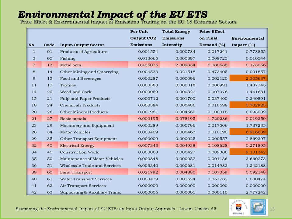 Examining the Environmental Impact of EU ETS: an Input Output Approach - Lawan Usman Ali 13 Price Effect & Environmental Impact of Emissions Trading on the EU 15 Economic Sectors