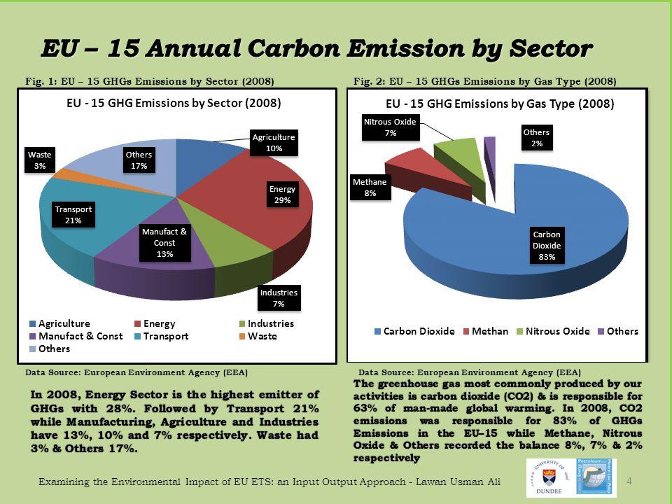 Fig. 1: EU – 15 GHGs Emissions by Sector (2008) Examining the Environmental Impact of EU ETS: an Input Output Approach - Lawan Usman Ali 4 Fig. 2: EU