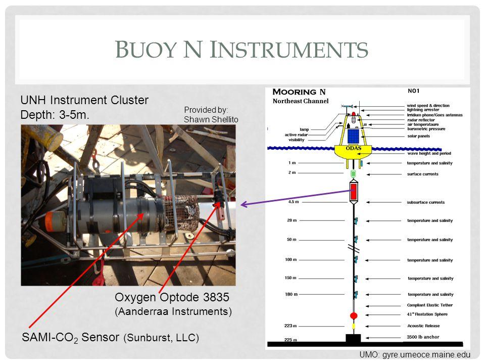 B UOY N I NSTRUMENTS UNH Instrument Cluster Depth: 3-5m.