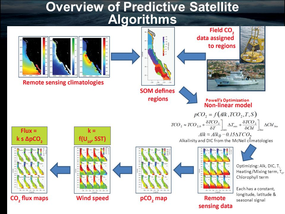 Overview of Predictive Satellite Algorithms A Alkalinity and DIC from the McNeil climatologies Optimizing: Alk, DIC, T i, Heating/Mixing term, T cr Chlorophyll term Each has a constant, longitude, latitude & seasonal signal Powell's Optimization
