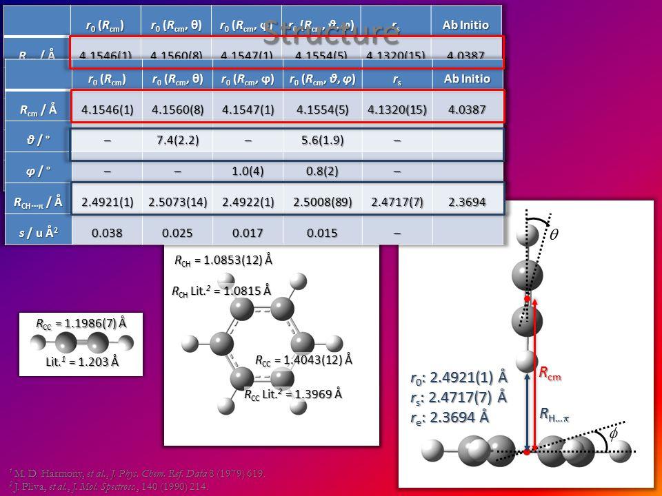 Structure 7   r 0 : 2.4921(1) Å r s : 2.4717(7) Å r e : 2.3694 Å R cm R H…  1 M.