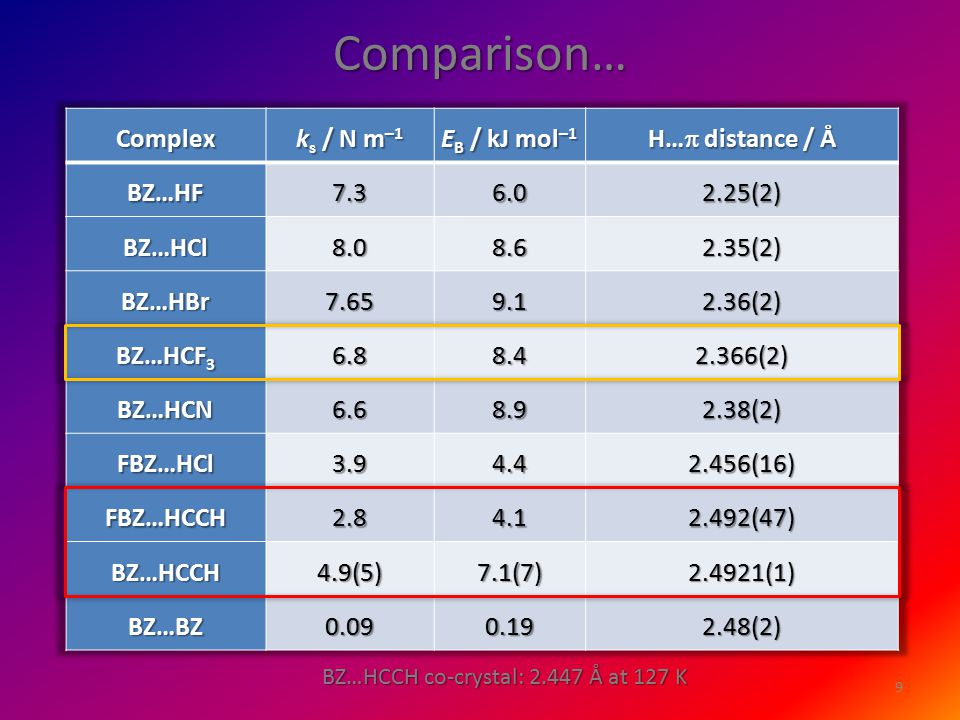 Comparison… 9 BZ…HCCH co-crystal: 2.447 Å at 127 K