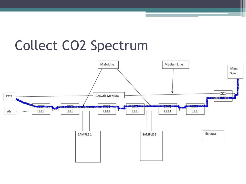 Collect CO2 Spectrum