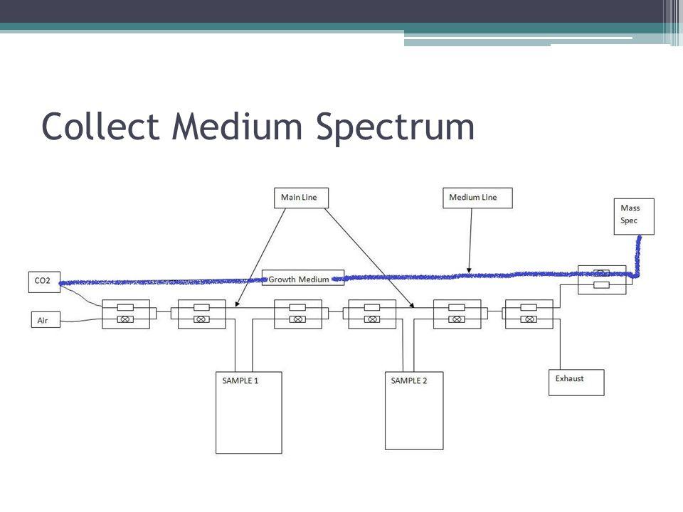 Collect Medium Spectrum